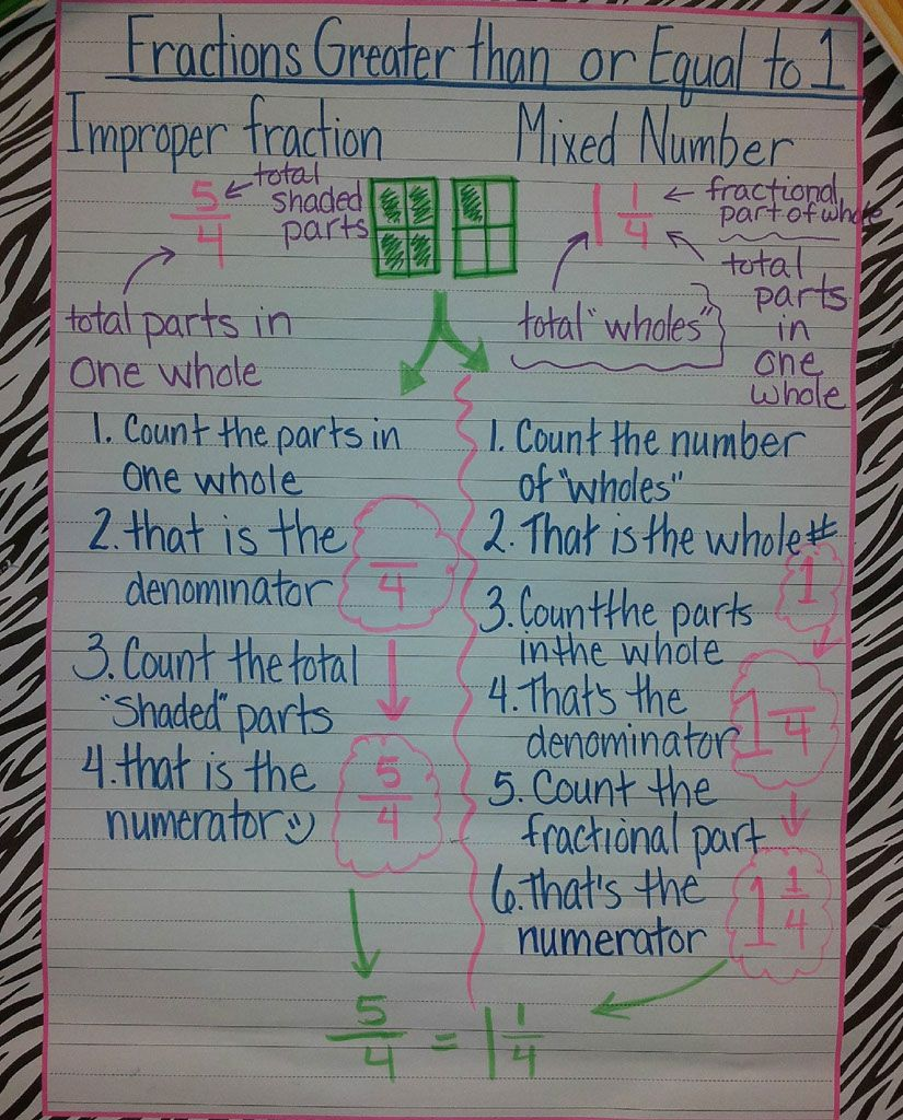 Math - Fractions greater than or equal to one anchor chart fro ...