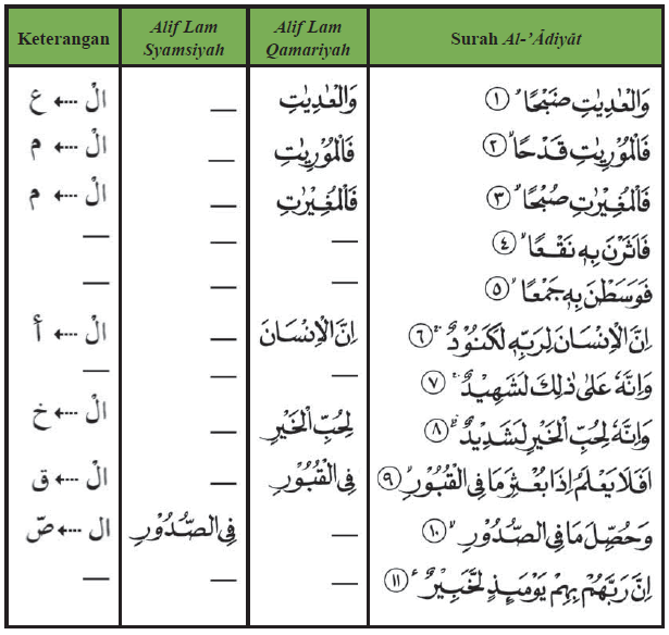 Contoh Alif Lam Qomariyah Dan Syamsiah Dalam Surah Al Adiyat Membaca Hukum Huruf