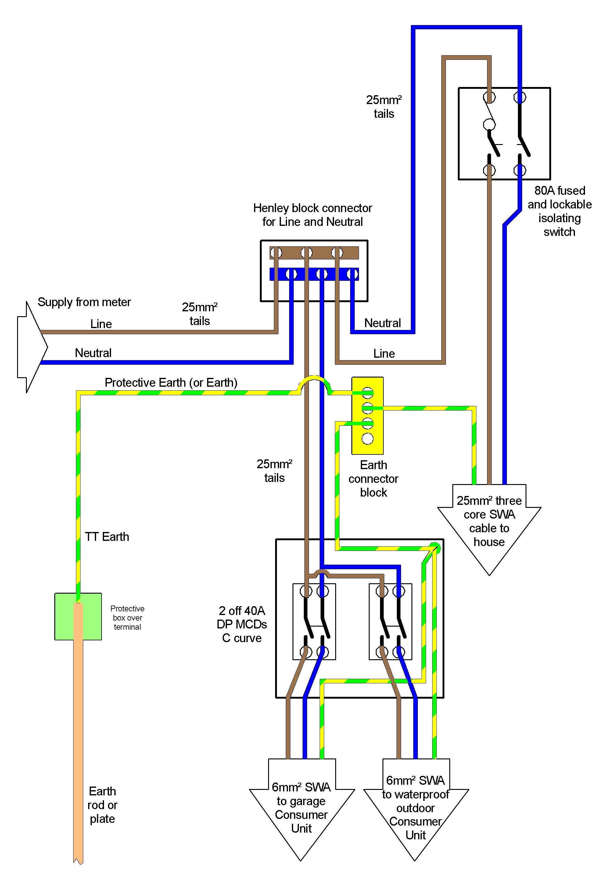 Rcbo Consumer Unit Wiring Diagram Panel