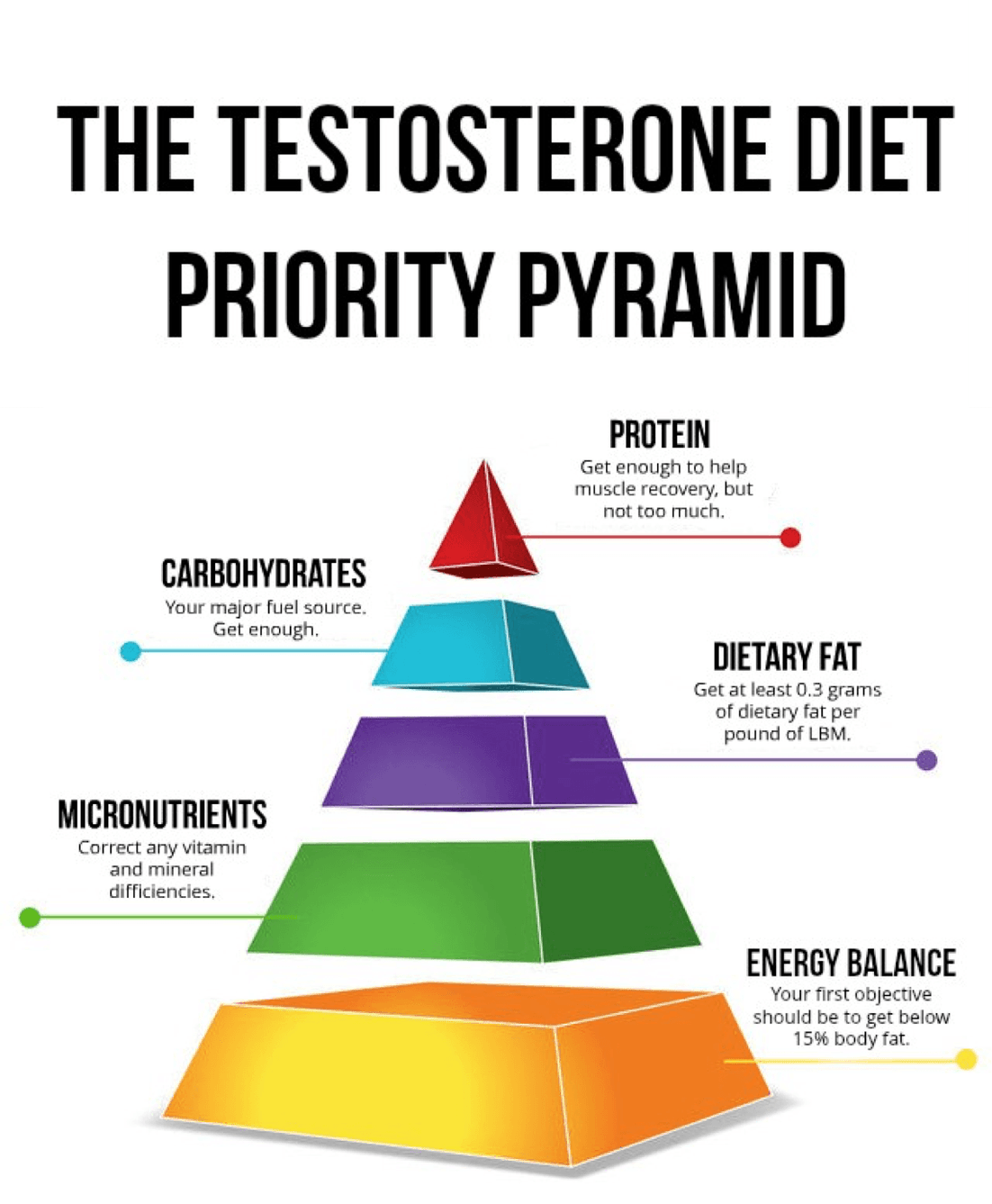 Pin on Testosterone boosting foods