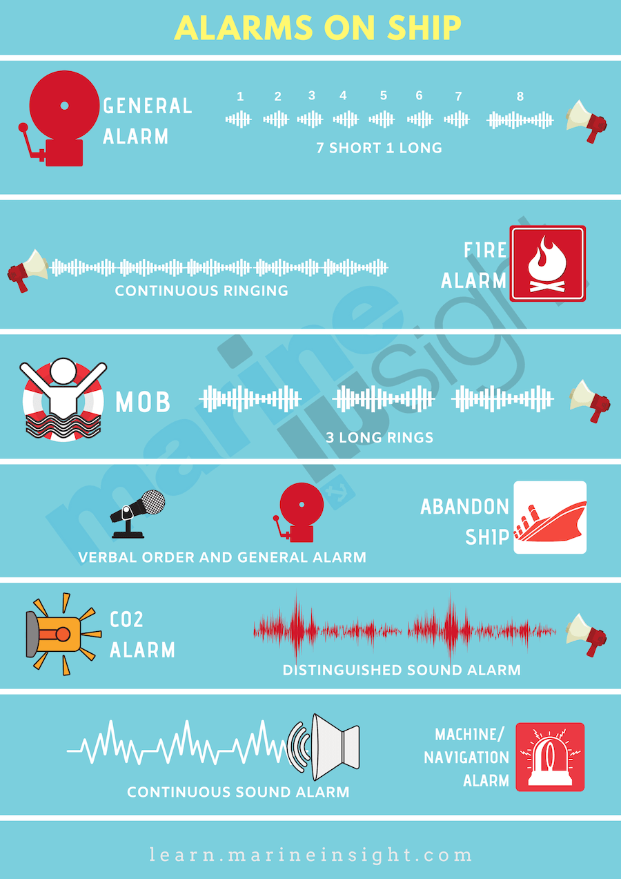 Different Types of Alarms on Ships Ship, Types of fire
