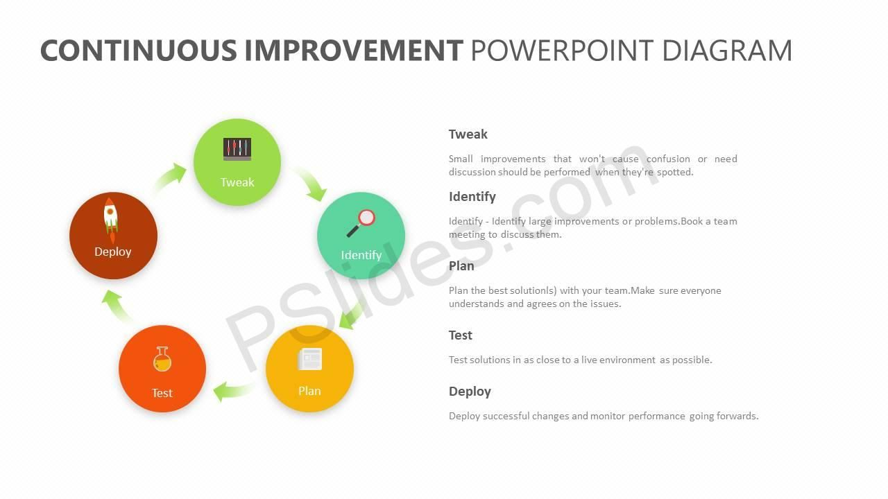 hight resolution of continuous improvement powerpoint diagram
