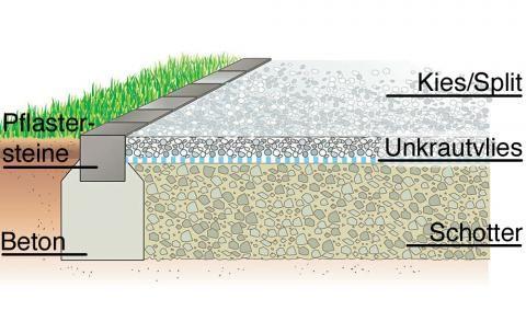 Gartenwege richtig anlegen Gartenweg, Kies und Gärten - pflanzkubel aus beton gestalterische highlights