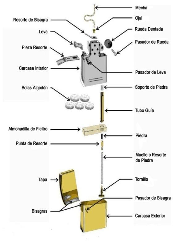 Partes que componen un mechero Zippo | Encendedor, Encendedor zippo,  Almohada de fieltro