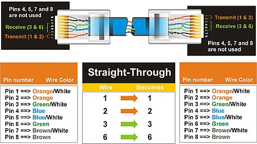 Straight Through Utp Ethernet Cable Color Coding Networking