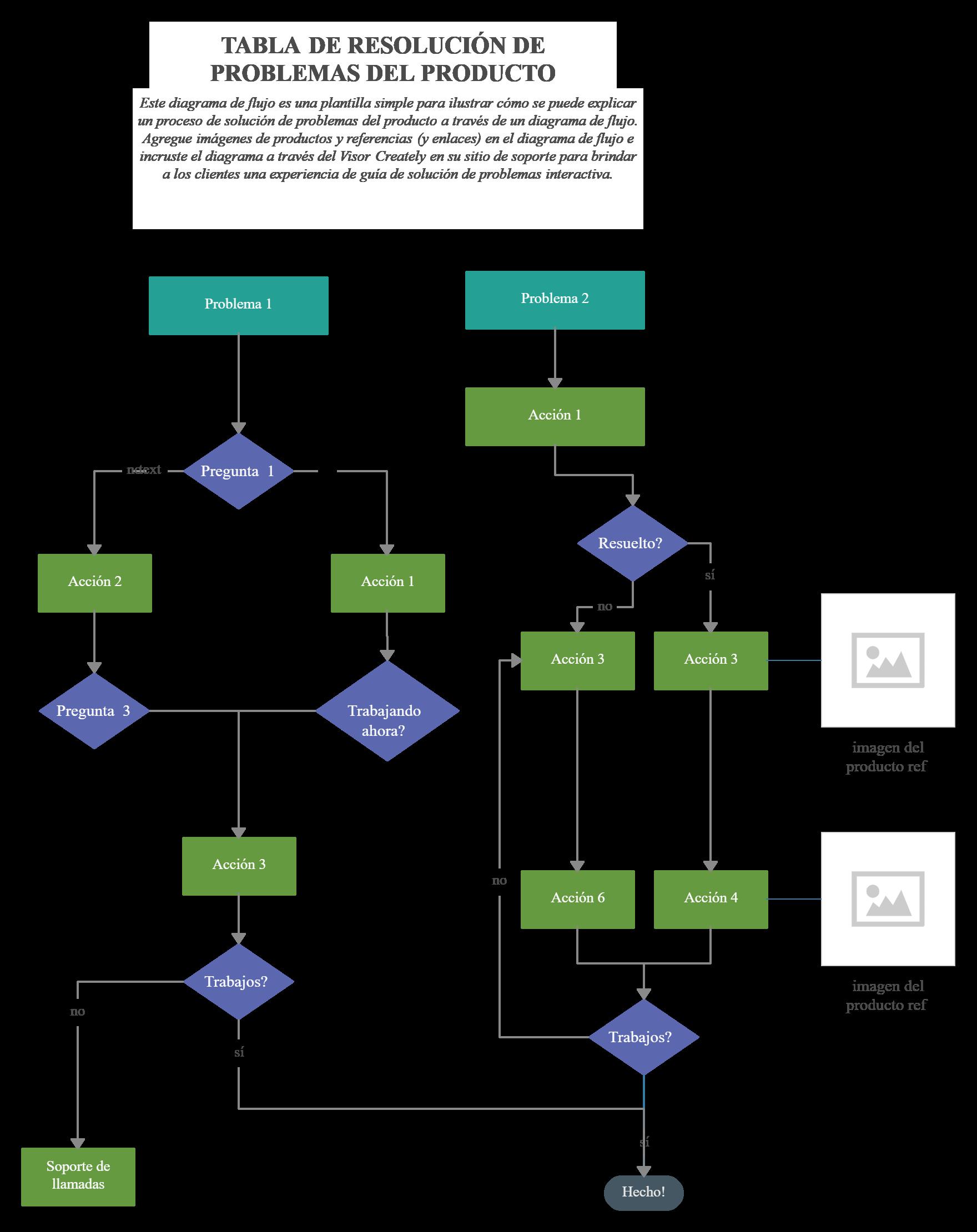 Plantilla De Diagrama De Flujo De Solución De Problemas Flow Chart Diagram Interactive