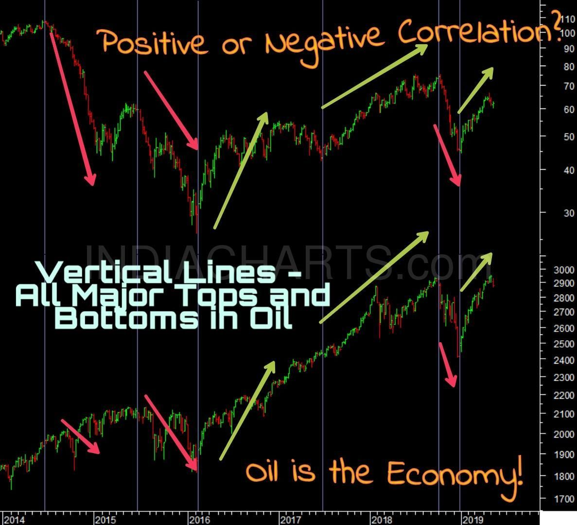 So Was It Trump Tweets That Brought Down Equities Last Week Or Was It Oil Read Nifty Oil Wti Crude Energy Dow Correl Analysis Economy Stock Market