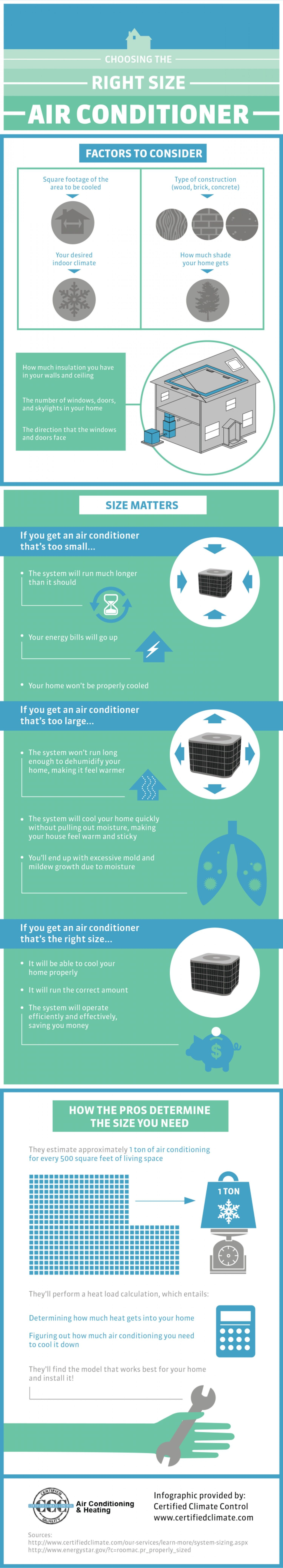 Choosing the Right Size Air Conditioner shared by BrittSE