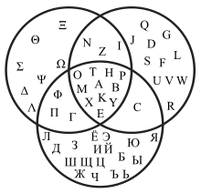 Diagrama de venn wikipdia a enciclopdia livre cincia diagrama de venn wikipdia a enciclopdia livre ccuart Images