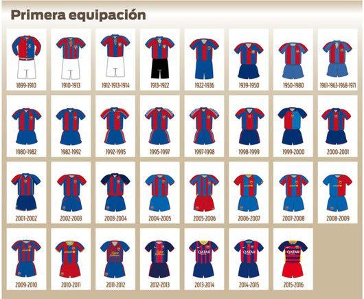 Todas las camisetas que ha lucido el primer equipo del FC Barcelona (1899 -2016) cf5063ccf5d70
