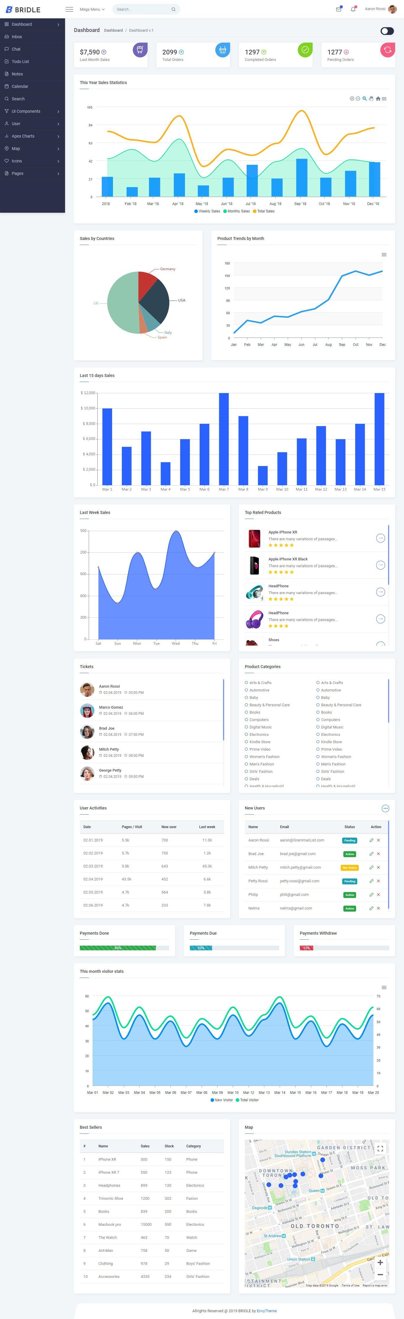 Bridle React Admin Dashboard Template Dashboard Template Templates Admin