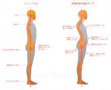 仮に同じ5キロ、10キロ痩せても 100%気になる部位が出てきます。  10.20代は太もも、ぽっこりお腹 30.40代は下腹、ヒップ