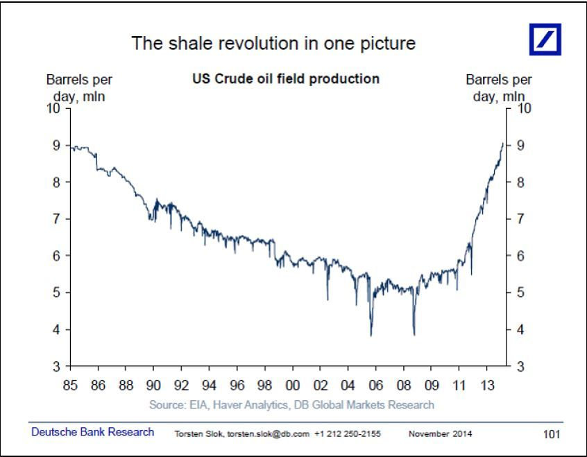 US Crude Production - Drive Global Prices Lower | CurPol