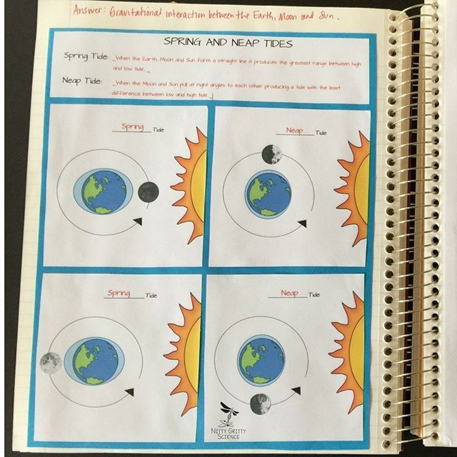 Earth S Waters Earth Science Interactive Notebook Distance Learning Interactive Science Notebook Interactive Notebooks Earth Science