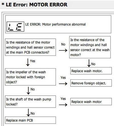 Lg Dishwasher Error Codes Identify Fault Codes To Fix Your Lg Dishwasher Lg Dishwashers Error Code Coding