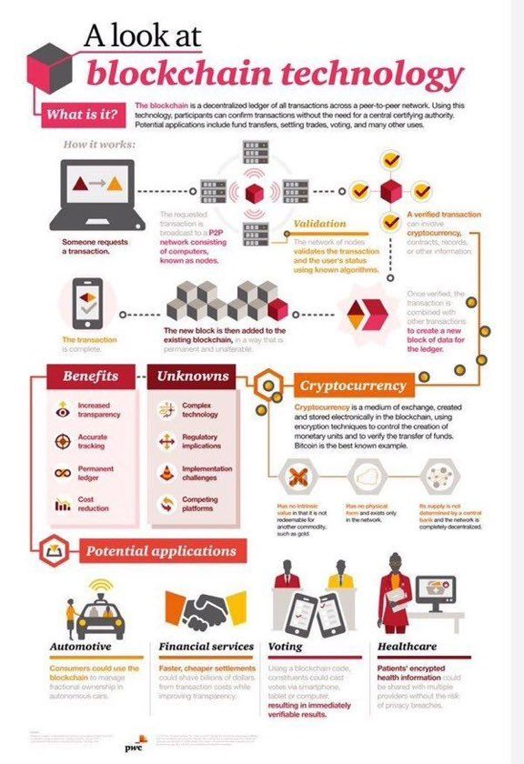 Why use #blockchain? Encrypt #PHI from #healthcare providers