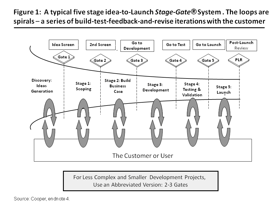 Stage StageGate Process Incorporating Spiral Development