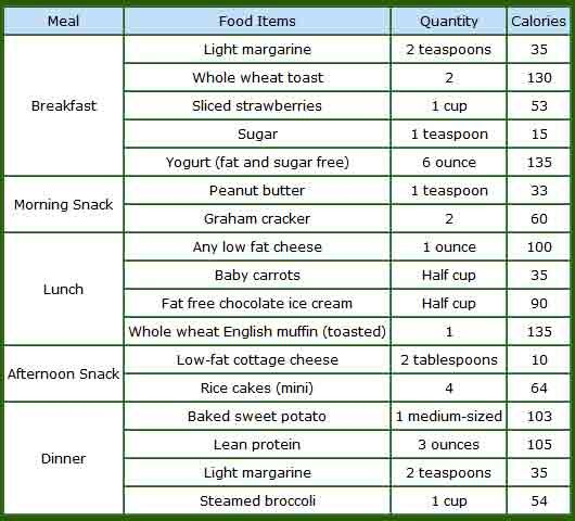 Preplanned calendar meals for low calorie vegetarian diet plan to lose weight also rh pinterest