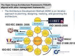 Image Result For Enterprise Architecture Enterprise Architecture Business Architecture Security Architecture