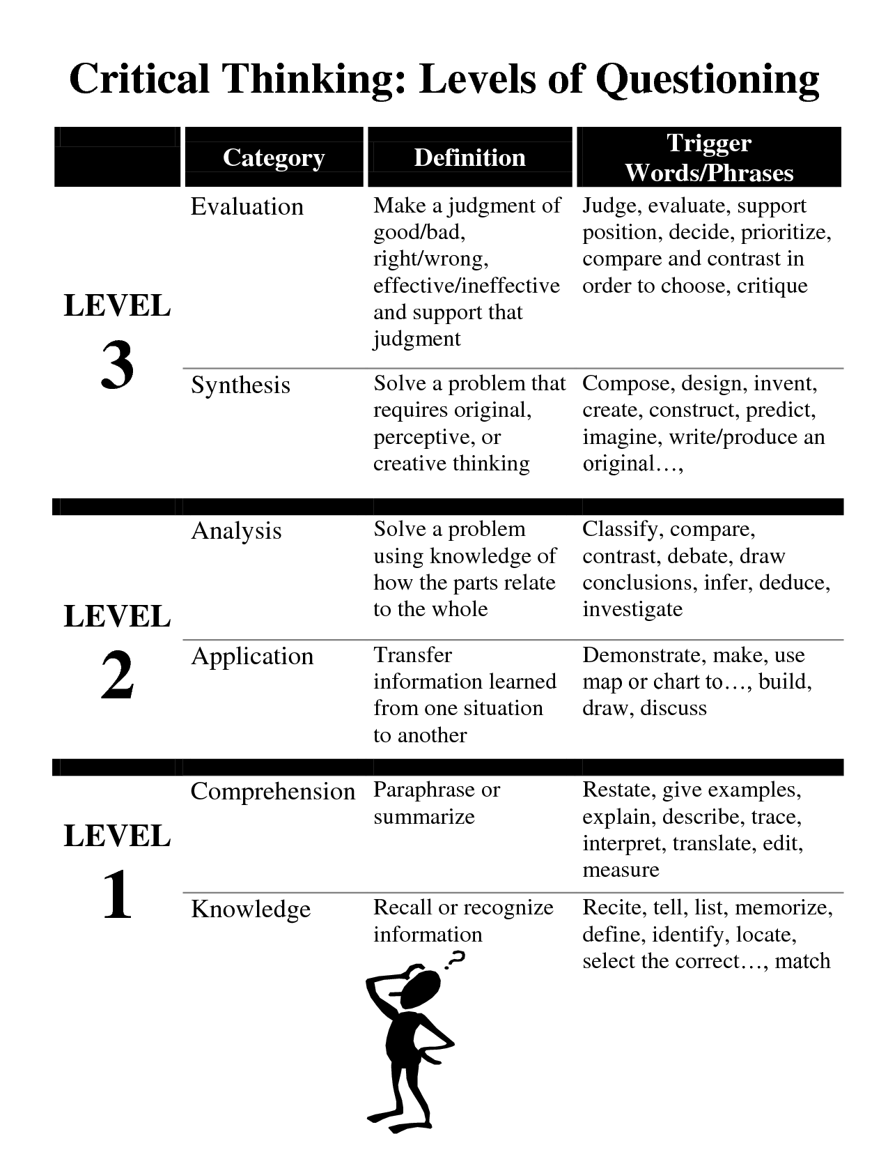 6 levels of critical thinking questions To make the highest levels of critical thinking intuitive in every fundamental questions which guide thinking within a of critical thinking.