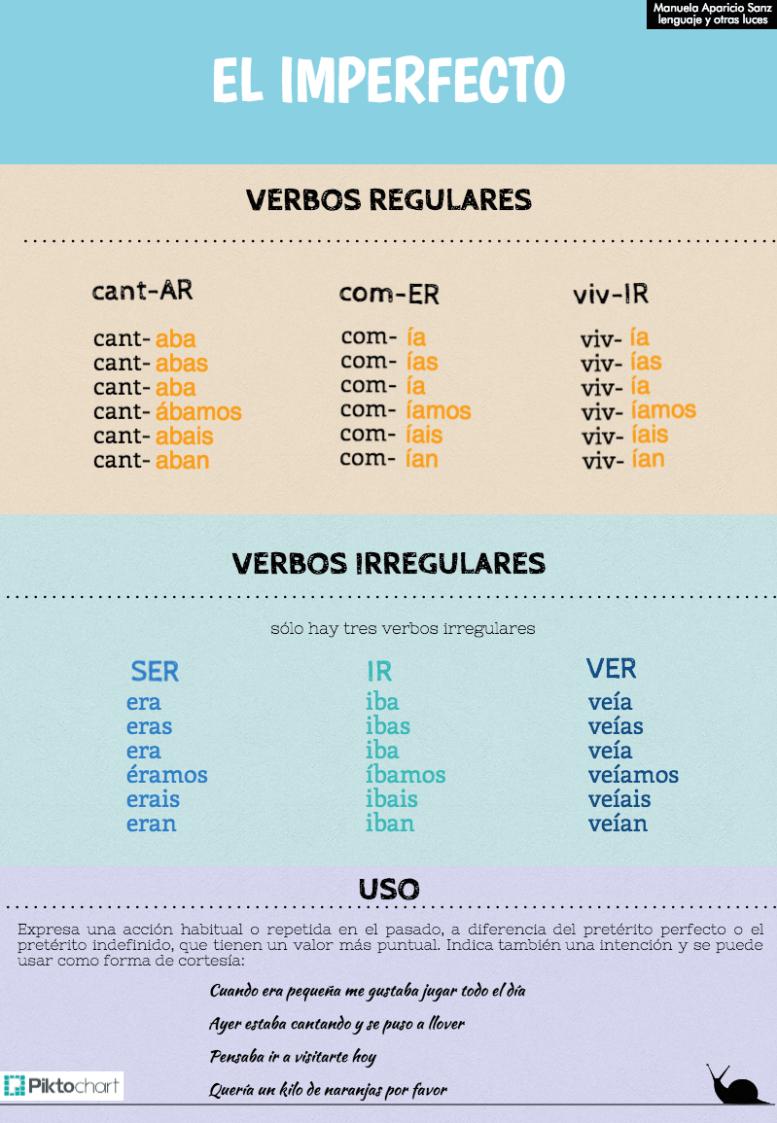 Preterito Imperfecto Grammaire Espagnole Espagnol Apprendre Langue Espagnole