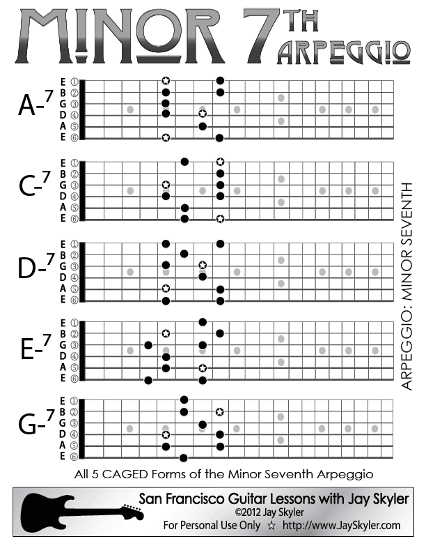Minor 7th Chord Guitar Arpeggio Chart (Scale Based ...