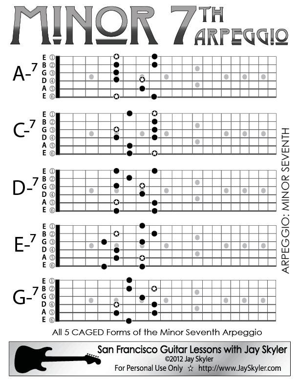 Arpeggio Chords Related Keywords & Suggestions - Arpeggio Chords ...