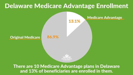 Delaware Medicare Plans How To Plan Medicare Medicare Advantage