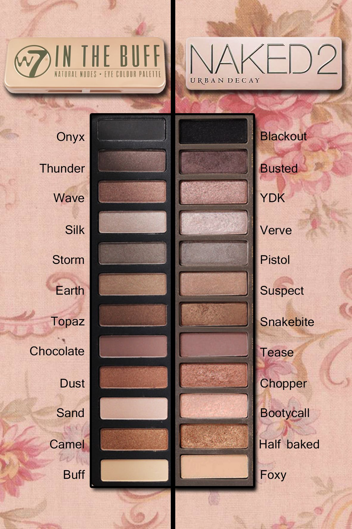Urban Decay Naked 2 Palette dupe W7 In the buff Pinterest