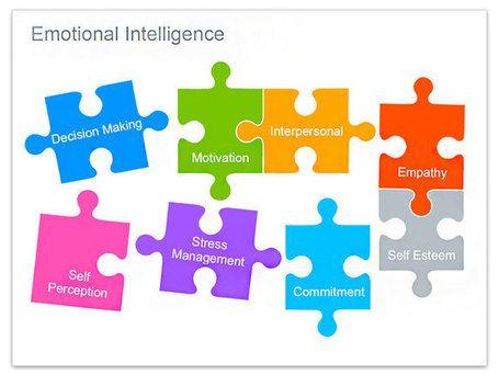 the 8 key element of emotional intelligence eq ei eq is. Black Bedroom Furniture Sets. Home Design Ideas
