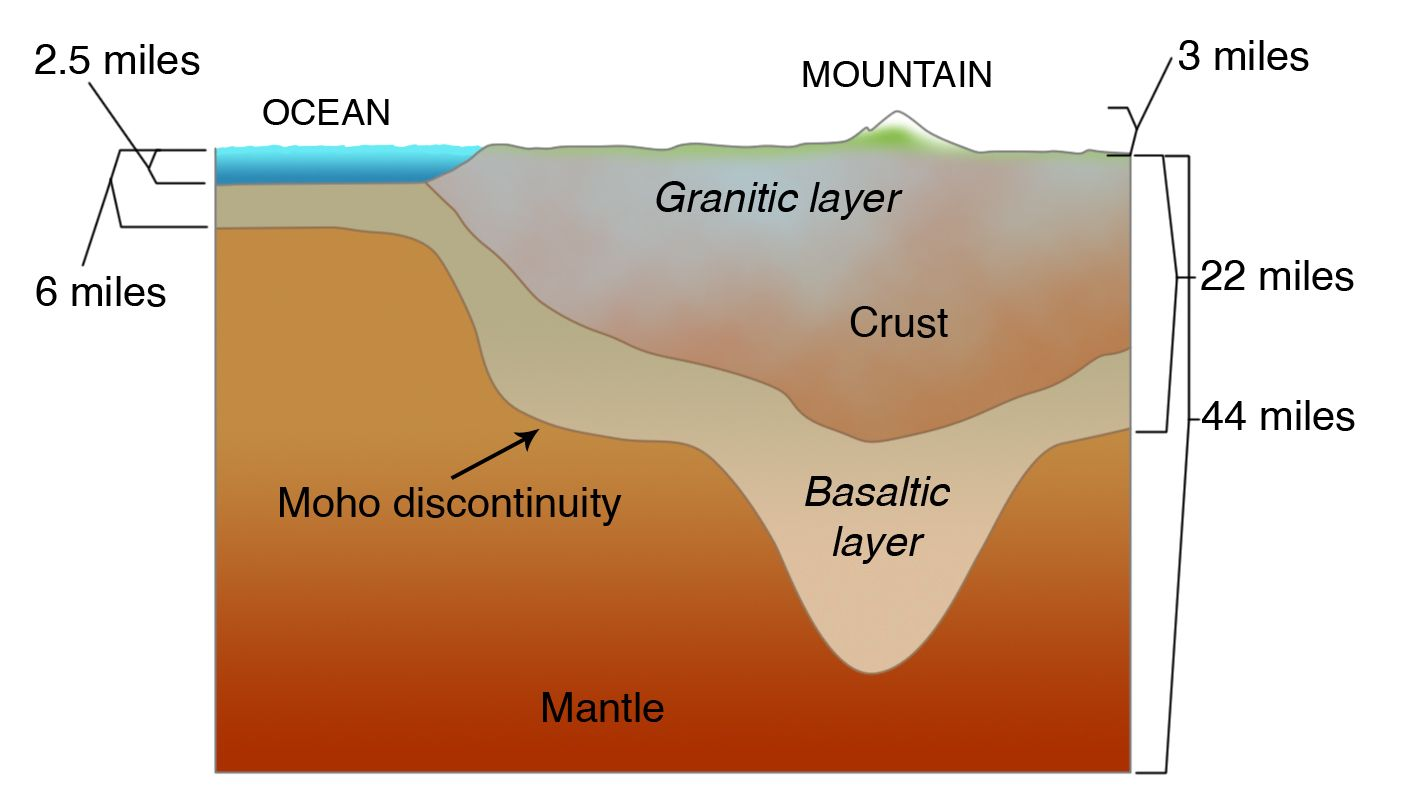 Continental Crust On Top Of Oceanic Crust