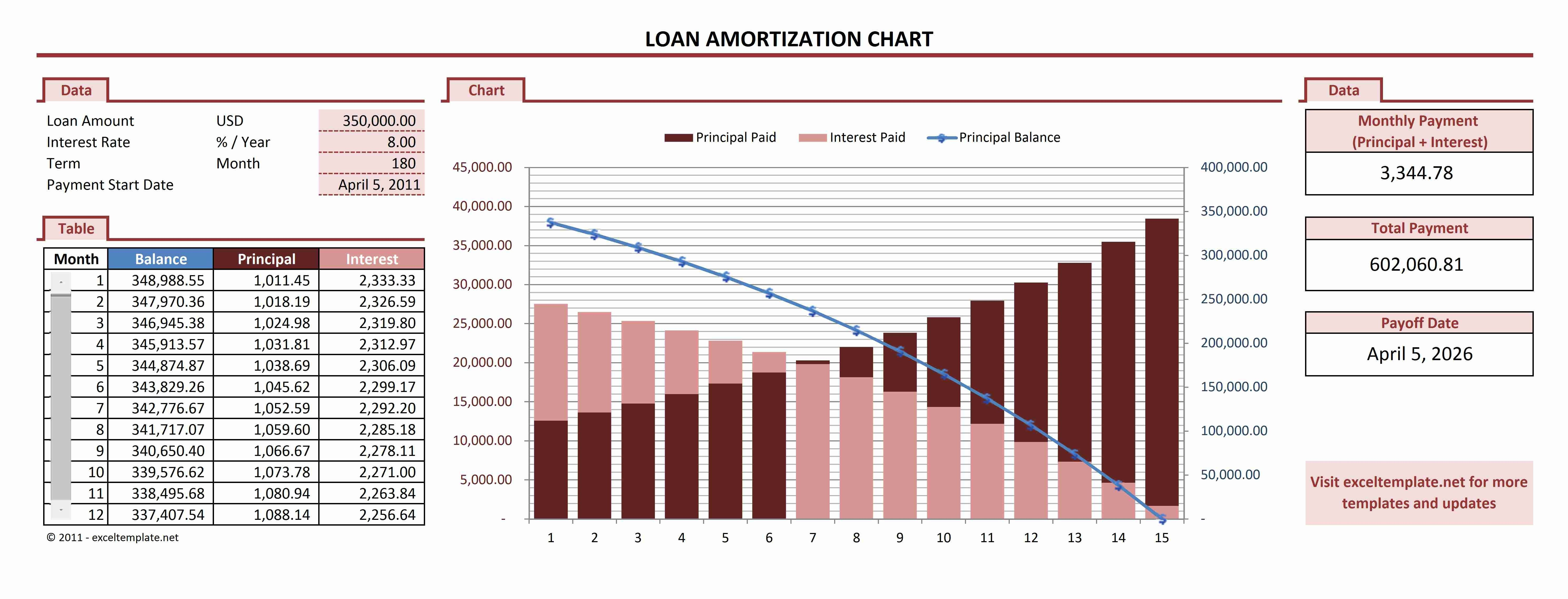 Unique Amortization Calculator With Extra Payments Excel Exceltemplate Xls Xlstemplate Xlsfo Amortization Chart Amortization Schedule Mortgage Amortization