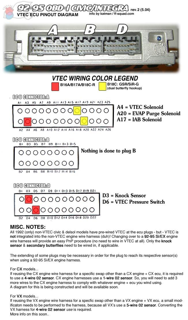 92-95 obd-1 civic/integra vtec ecu pinout diagram