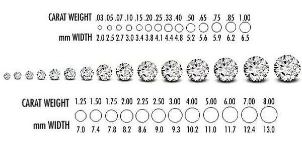 A Carat Is A Small Unit Of Measurement Equal To  Milligrams