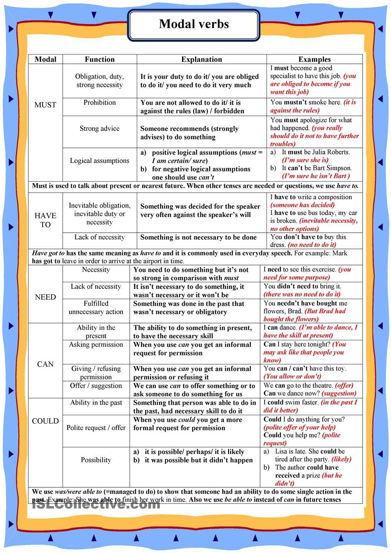 Modal Verbs English Grammar Learn English Grammar English Language Teaching [ 1440 x 1018 Pixel ]