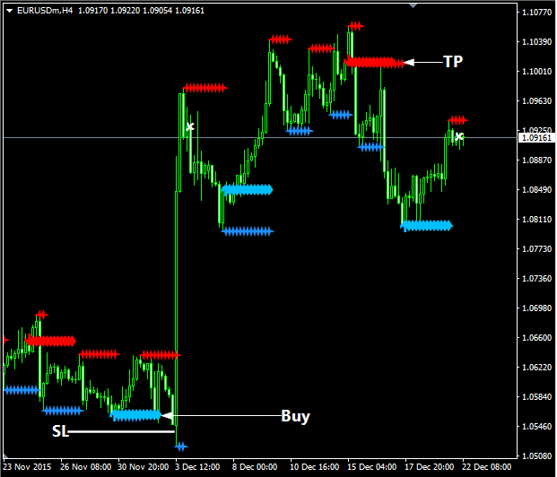 Trifecta 2 Trading System - Futures Mag - Official Site