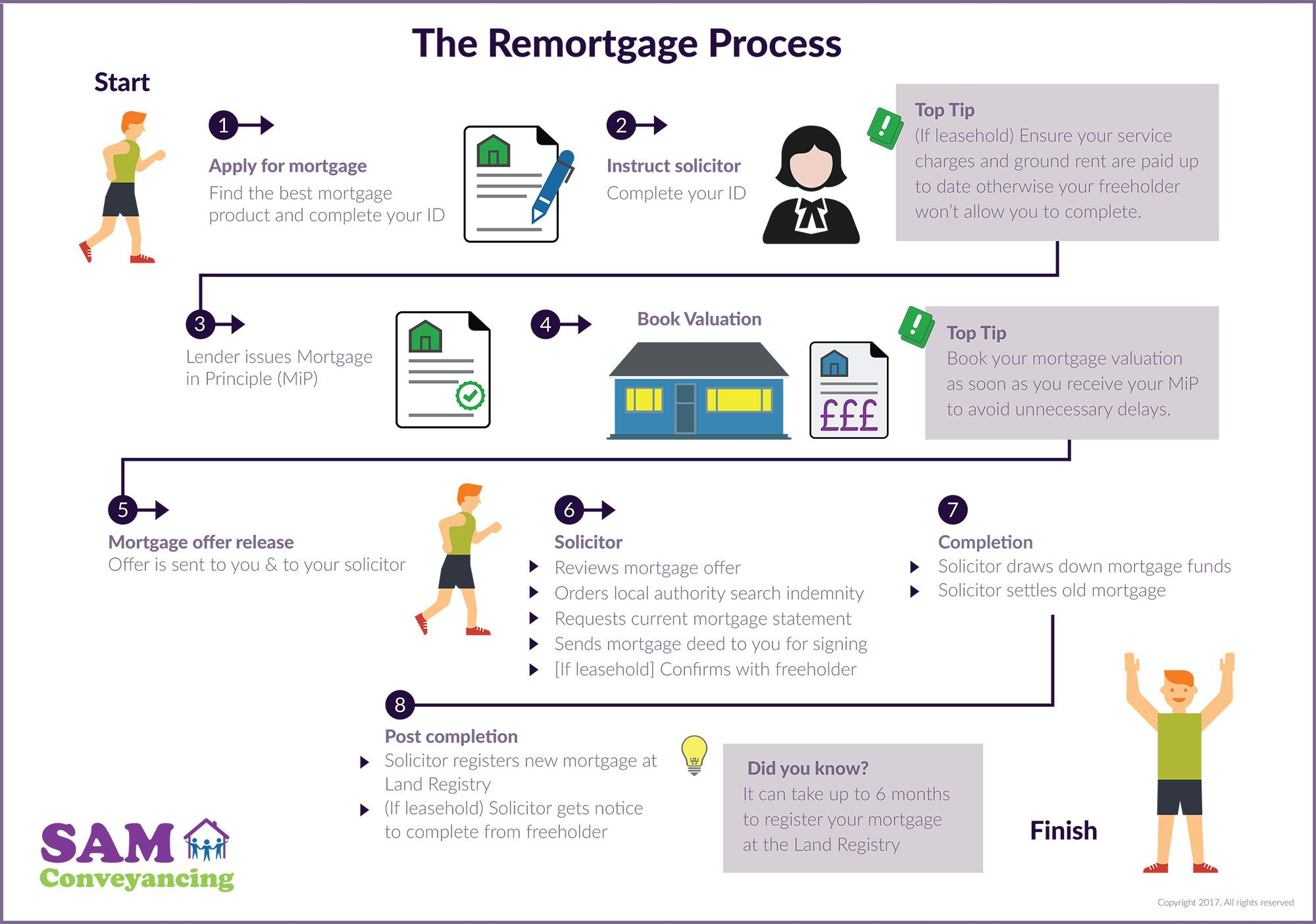 Pin By Peter Effard On Flowcharts How To Apply