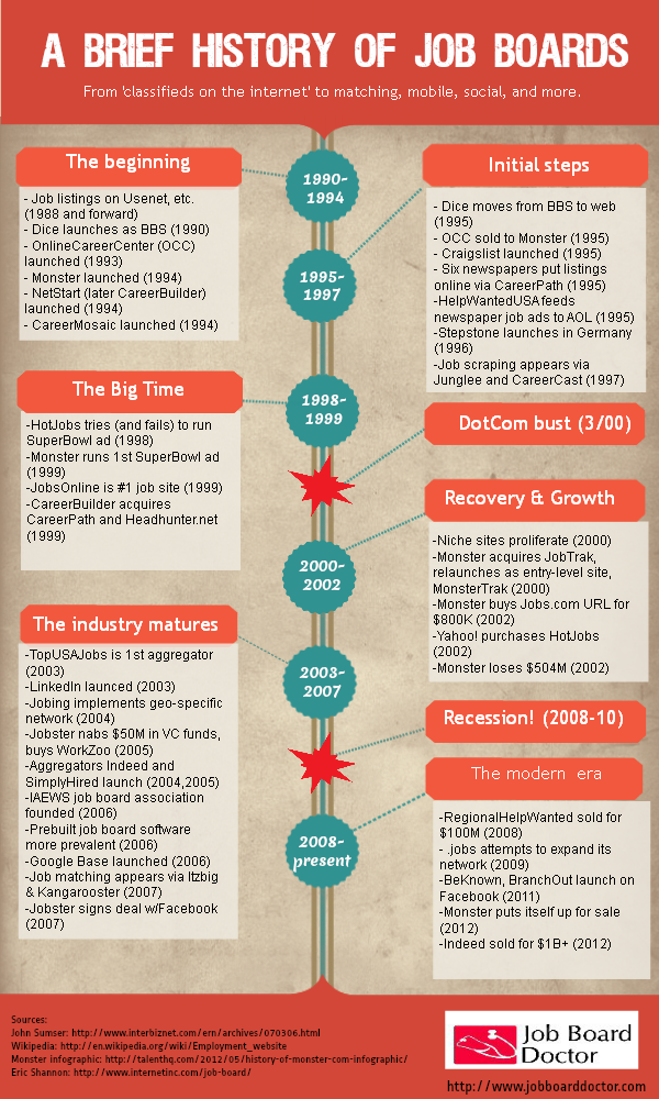 A Brief History Of Job Boards Job Board Job Management Infographic