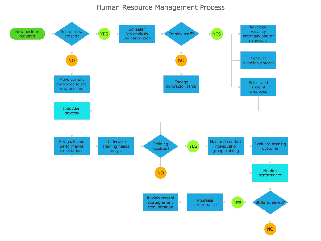 Process flowchart sample human resource management for Online architects for hire