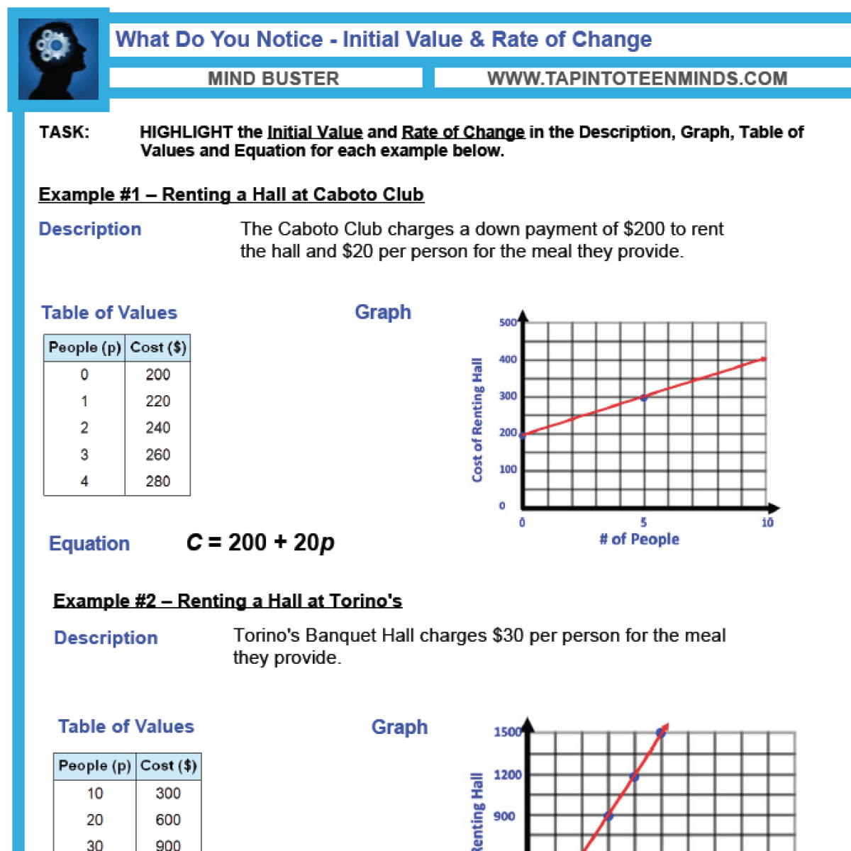 5.7 – Initial Value and Rate of Change | MFM1P Grade 9 Applied Math ...