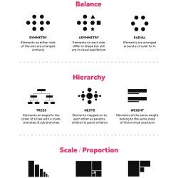 This Infographic Visualises The Six Guiding Principles Of Unity Harmony Balance Hierarchy Hierarchy Design Basic Design Principles Interior Design Principles