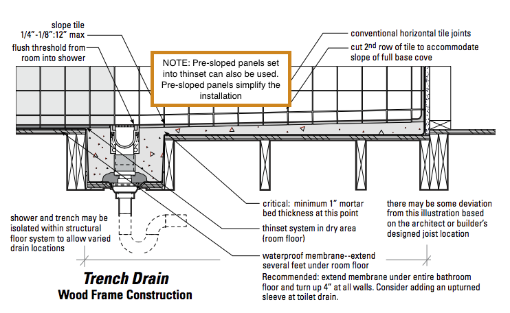 Curbless Shower Slope Code Google Search Trench Drain Floor Drains Shower Design