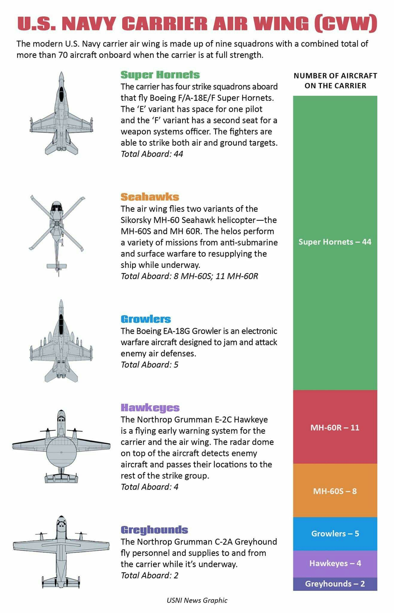 growler wiring diagram best wiring librarywhat is the make up of a carrier  air wing military
