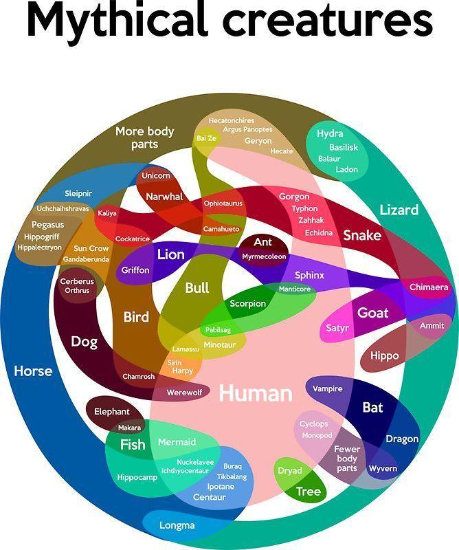 Photo of Epische Fabelwesen-Karte | Sticker #mensscarves Epische Fabelwesen-Karte | Stick…