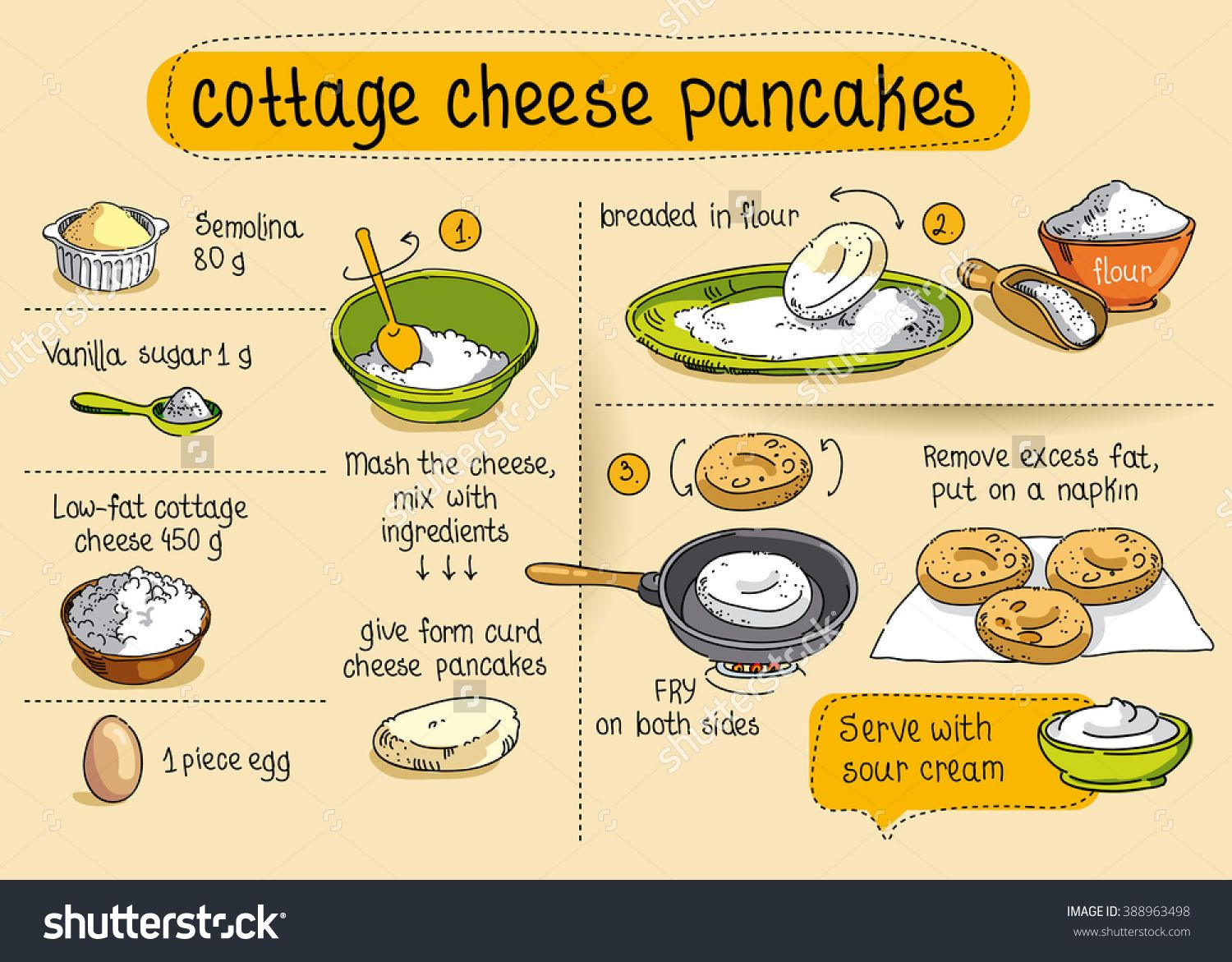 Home Cooking Recipe. Cottage Cheese Pancake Cooking Recipe