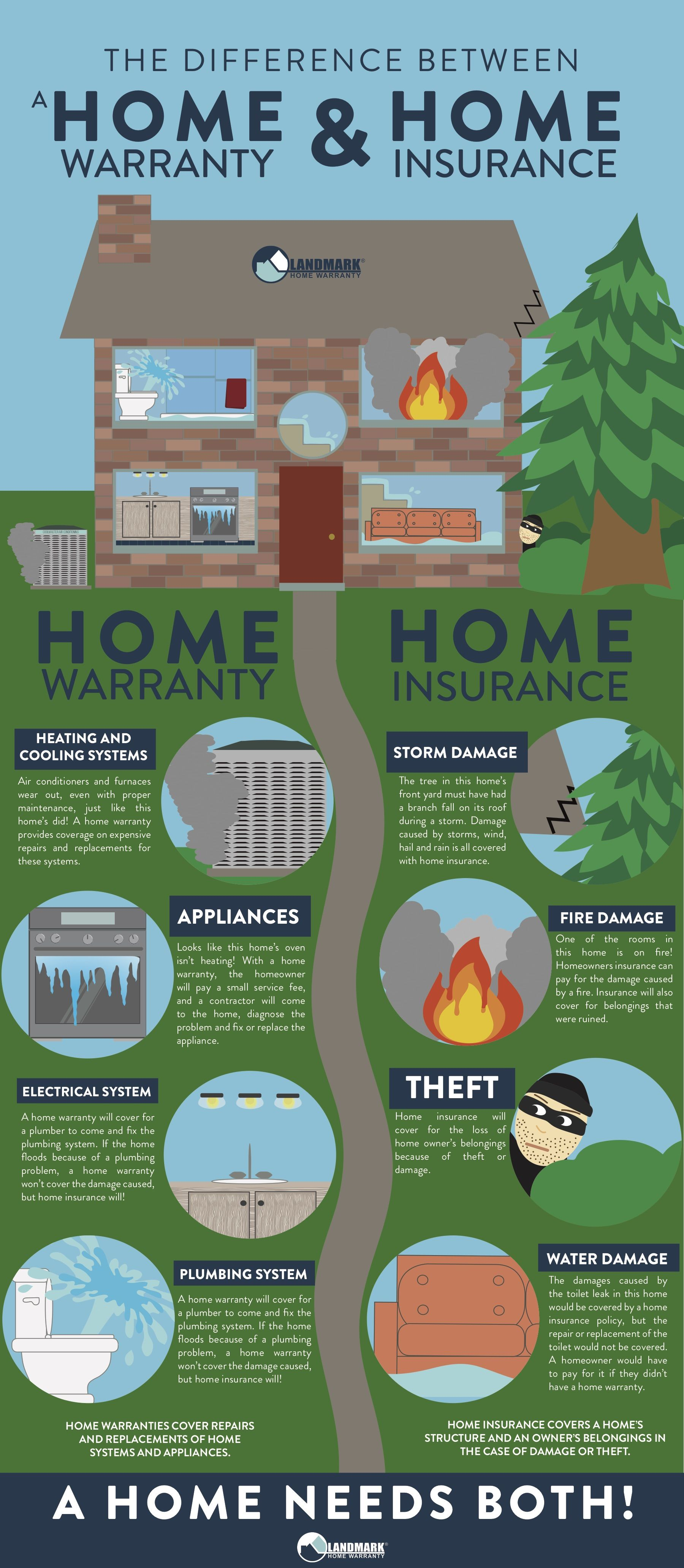 It Is Important To Maintain Home Insurance And Home Warranty For Unanticipated Expenses To Your Home Home Insurance Home Insurance Quotes Home Warranty