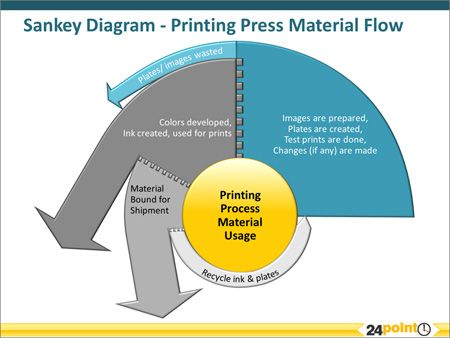 printing press material flow with a sankey diagram business