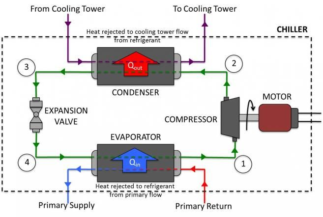 Refrigeration Cycle Hvac Maintenance Refrigeration And Air
