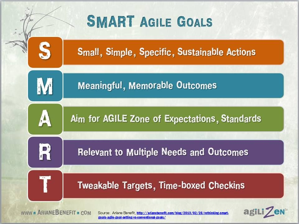 goals management and smart criteria The top management give out their views and intentions with smart quality objectives to ensure smart the policy is rather a long term goal of the.