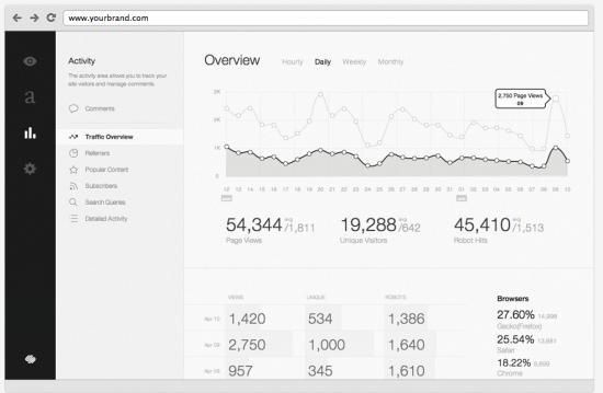 Squarespace Review 2014 The Best Squarespace Templates Data Dashboard App Design Web Design